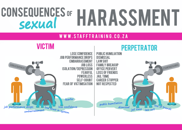 Consequences For Sexual Harassment In The Workplace